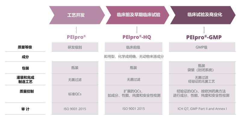 在各阶段的病毒载体生产过程中,均可提供相应质量级别的PEIpro®转染试剂