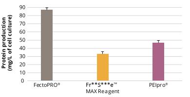 按照标准操作手册转染HEK-293细胞,120小时后测定蛋白产量
