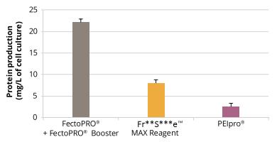 按照标准操作手册转染CHO细胞,72小时后测定蛋白产量