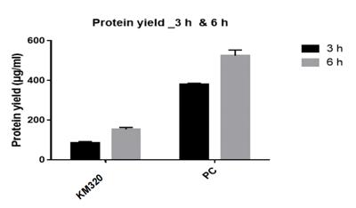 蛋白质工厂Protein Factory产品